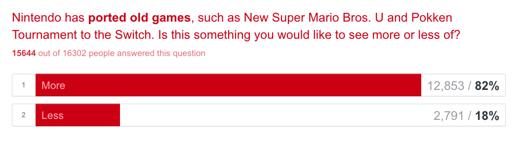 Switch Weekly - Nintendo Switch Newsletter