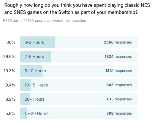 Bar chart showing results to: Roughly how long do you think you have spent playing classic NES and SNES games on the Switch as part of your membership?