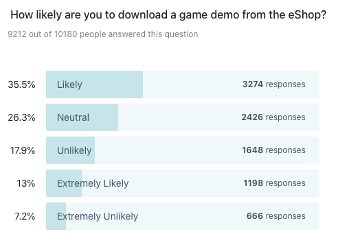 Bar chart showing results to: How likely are you to download a game demo from the eShop?