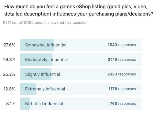 Bar chart showing results to: How much do you feel a games eShop listing (good pics, video, detailed description) influences your purchasing plans/decisions?