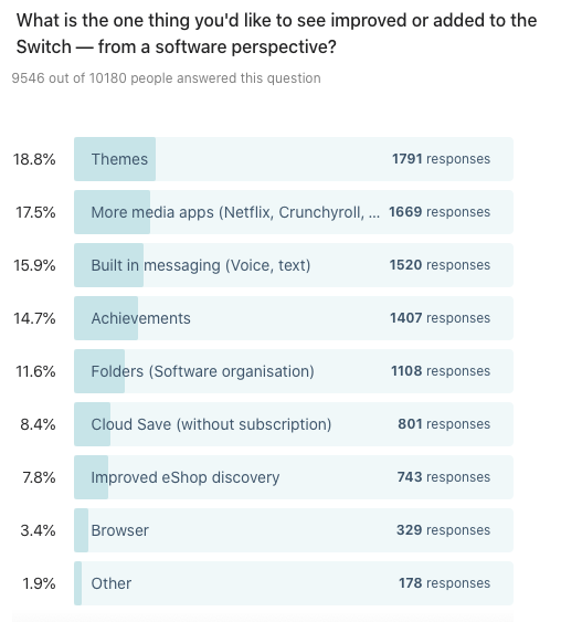Bar chart showing results to: What is the one thing you'd like to see improved or added to the Switch — from a software perspective?