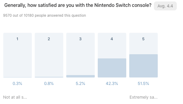Bar chart showing results to: Generally, how satisfied are you with the Nintendo Switch console?